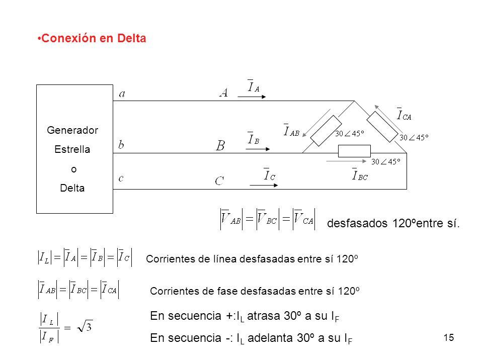 15 Conexión en Delta Generador Estrella o Delta Corrientes de línea desfasadas entre sí 120º Corrientes de fase desfasadas entre sí 120º En secuencia