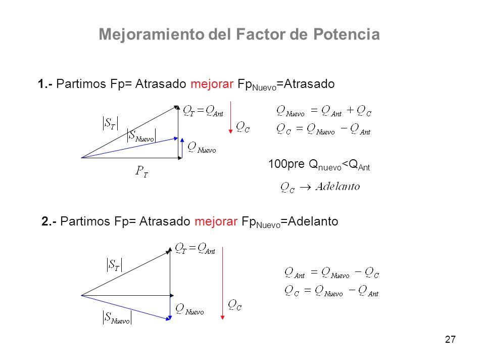 27 Mejoramiento del Factor de Potencia 2.- Partimos Fp= Atrasado mejorar Fp Nuevo =Adelanto 100pre Q nuevo <Q Ant 1.- Partimos Fp= Atrasado mejorar Fp