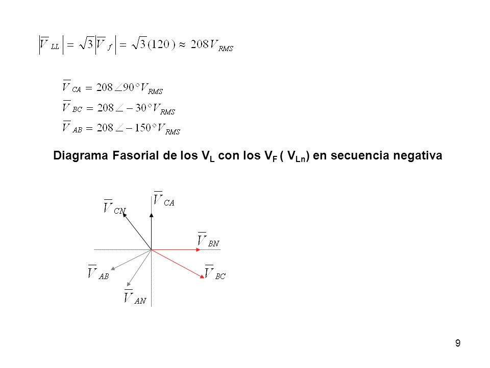 9 Diagrama Fasorial de los V L con los V F ( V Ln ) en secuencia negativa
