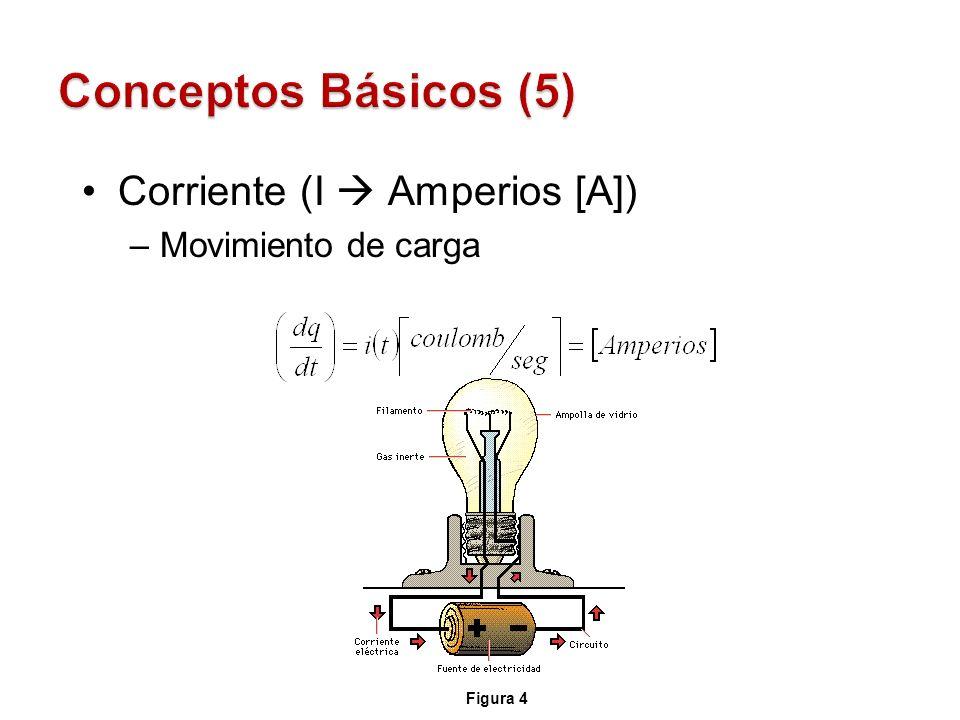 Corriente (I Amperios [A]) –Movimiento de carga Figura 4