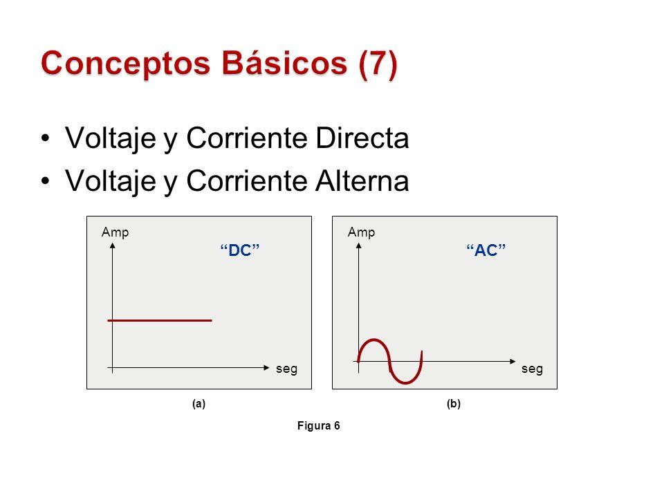 Voltaje y Corriente Directa Voltaje y Corriente Alterna Amp seg DC Amp seg AC Figura 6 (a)(b)