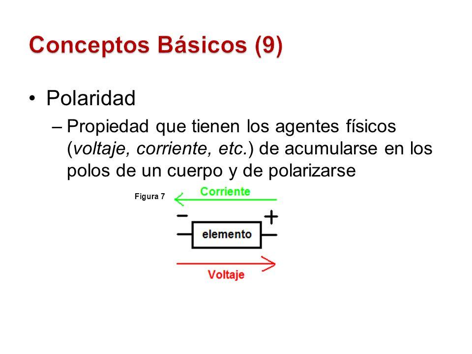 Polaridad –Propiedad que tienen los agentes físicos (voltaje, corriente, etc.) de acumularse en los polos de un cuerpo y de polarizarse Figura 7