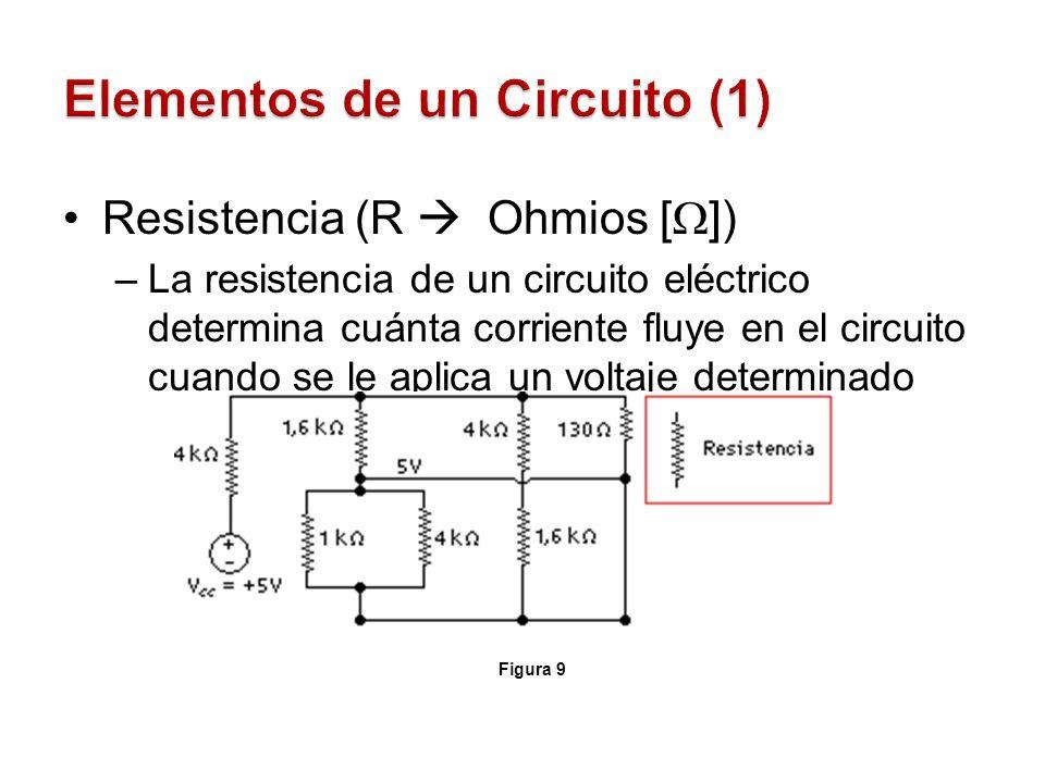 Resistencia (R Ohmios [ ]) –La resistencia de un circuito eléctrico determina cuánta corriente fluye en el circuito cuando se le aplica un voltaje det