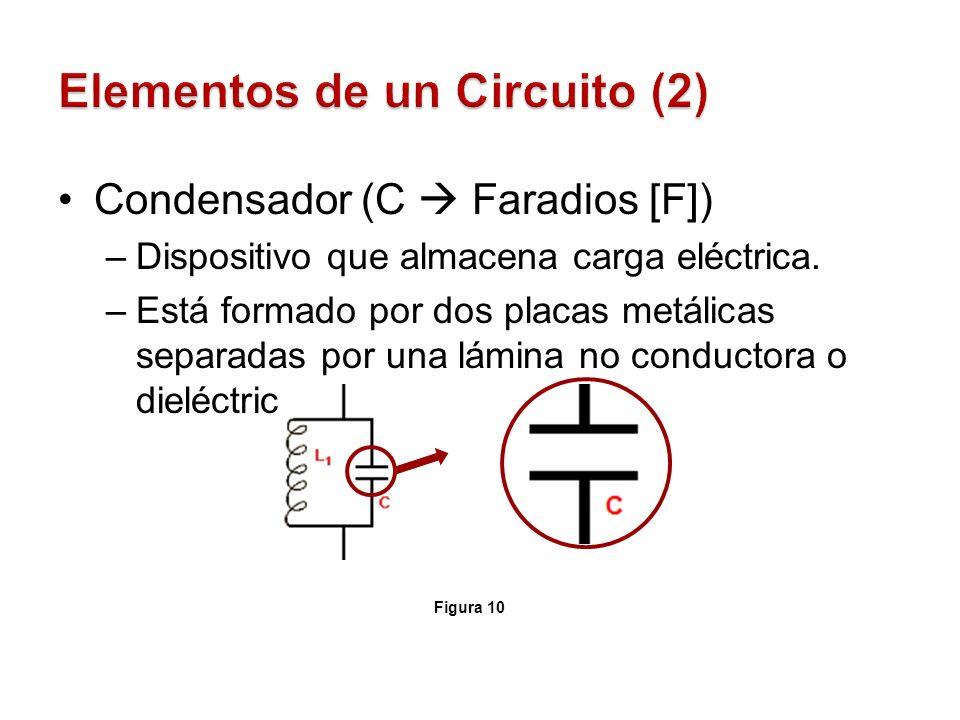 Condensador (C Faradios [F]) –Dispositivo que almacena carga eléctrica. –Está formado por dos placas metálicas separadas por una lámina no conductora