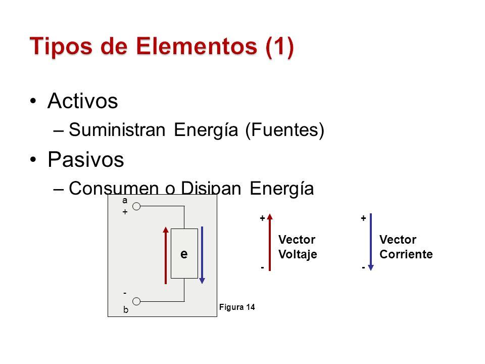 Activos –Suministran Energía (Fuentes) Pasivos –Consumen o Disipan Energía e a+a+ -b-b Vector Voltaje + - Vector Corriente + - Figura 14
