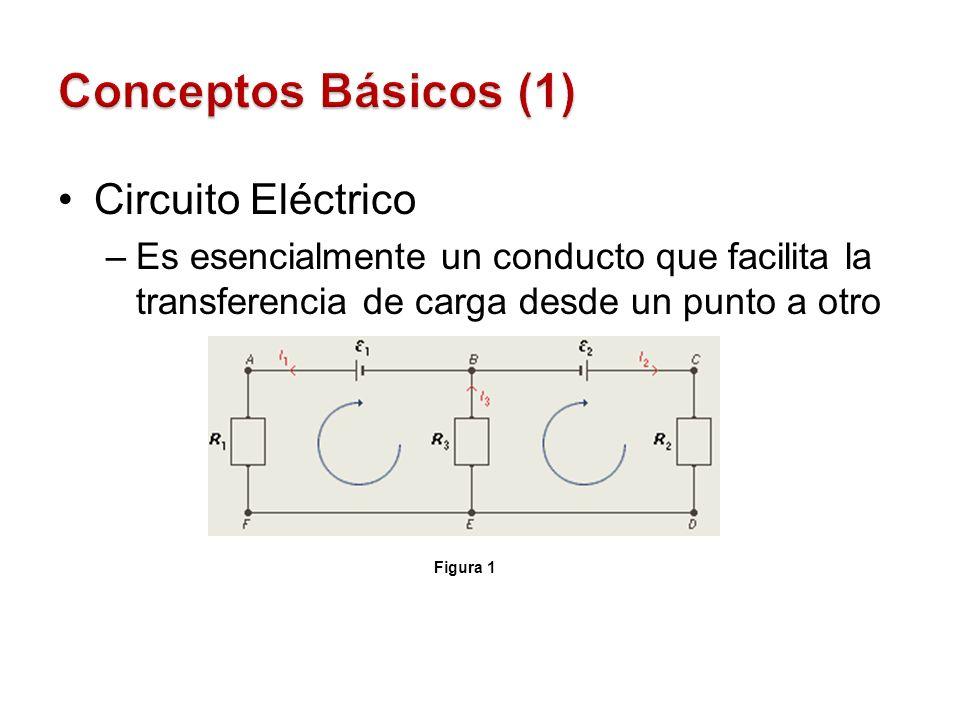 Circuito Eléctrico –Es esencialmente un conducto que facilita la transferencia de carga desde un punto a otro Figura 1