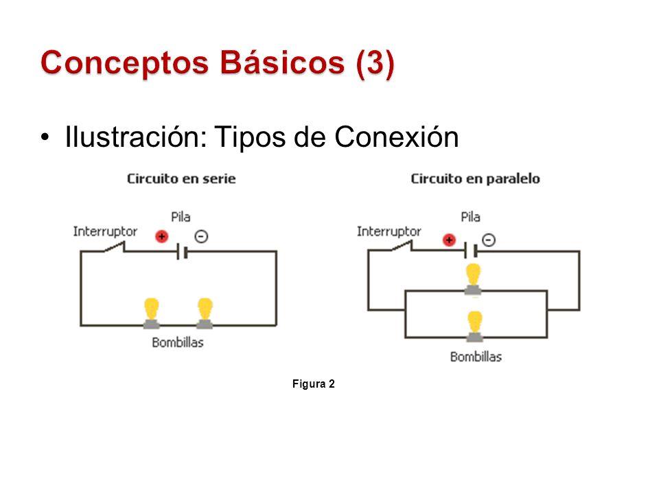 Ilustración: Tipos de Conexión Figura 2