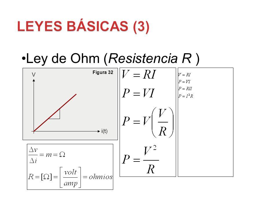 Ley de Ohm (Resistencia R ) V i(t) Figura 32