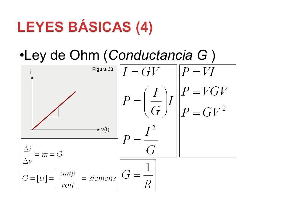 Ley de Ohm (Conductancia G ) i v(t) Figura 33