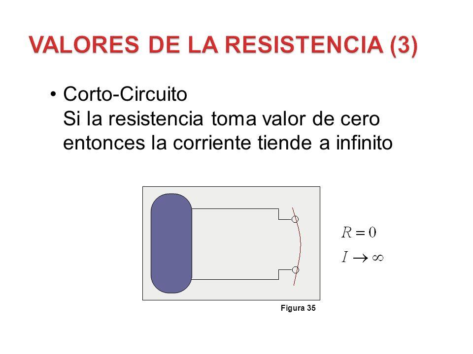 Corto-Circuito Si la resistencia toma valor de cero entonces la corriente tiende a infinito Figura 35