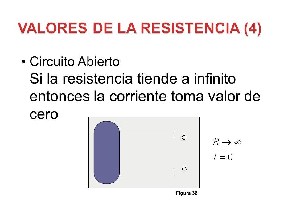 Circuito Abierto Si la resistencia tiende a infinito entonces la corriente toma valor de cero Figura 36