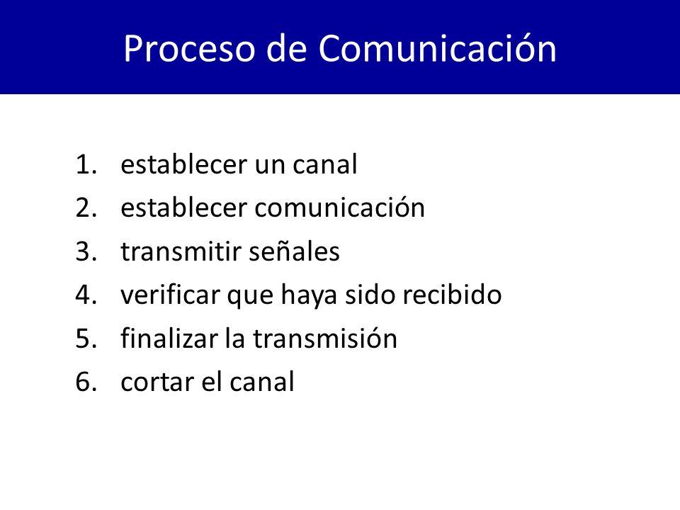 Proceso de Comunicación 1.establecer un canal 2.establecer comunicación 3.transmitir señales 4.verificar que haya sido recibido 5.finalizar la transmi