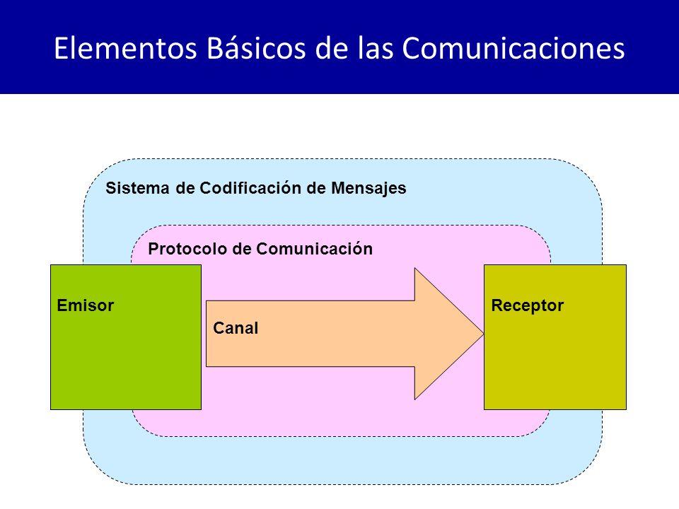 Elementos Básicos de las Comunicaciones Sistema de Codificación de Mensajes Protocolo de Comunicación EmisorReceptor Canal CodificaDecodifica ModulaDemodula