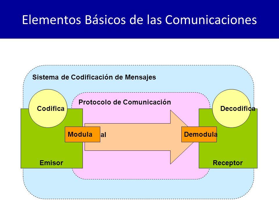 Elementos Básicos de las Comunicaciones Sistema de Codificación de Mensajes Protocolo de Comunicación EmisorReceptor Canal CodificaDecodifica ModulaDe