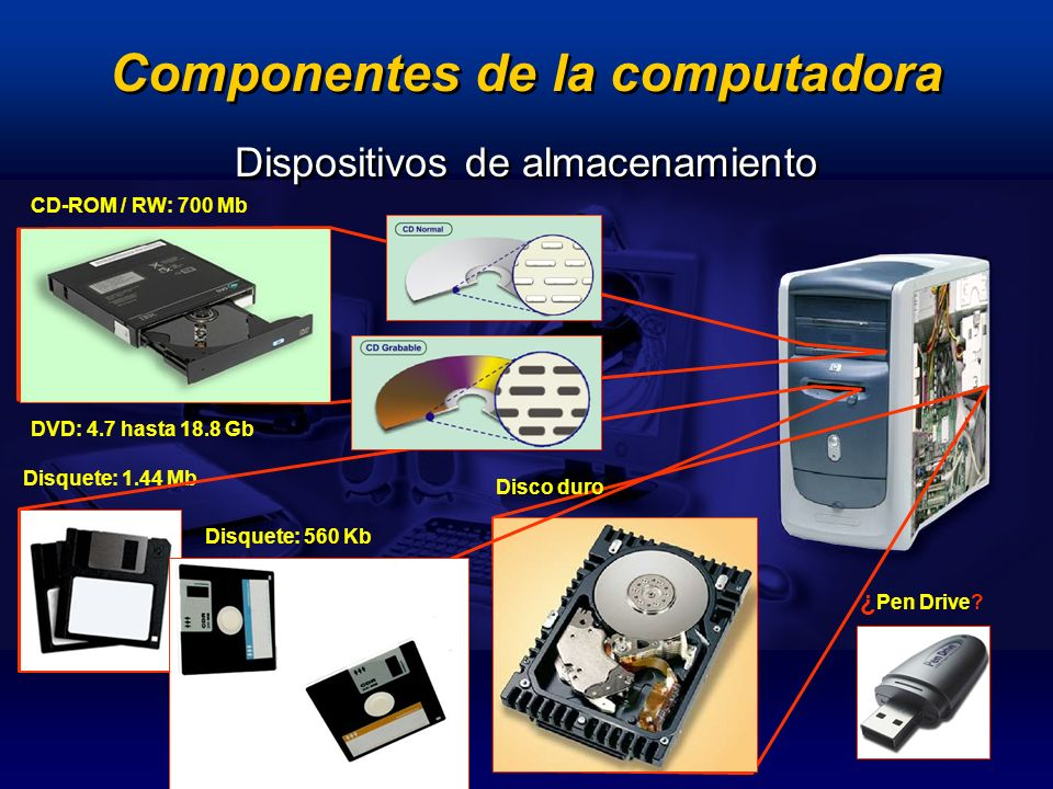 Disquete: 1.44 Mb Disco duro Disquete: 560 Kb CD-ROM / RW: 700 Mb DVD: 4.7 hasta 18.8 Gb Dispositivos de almacenamiento ¿ Pen Drive.
