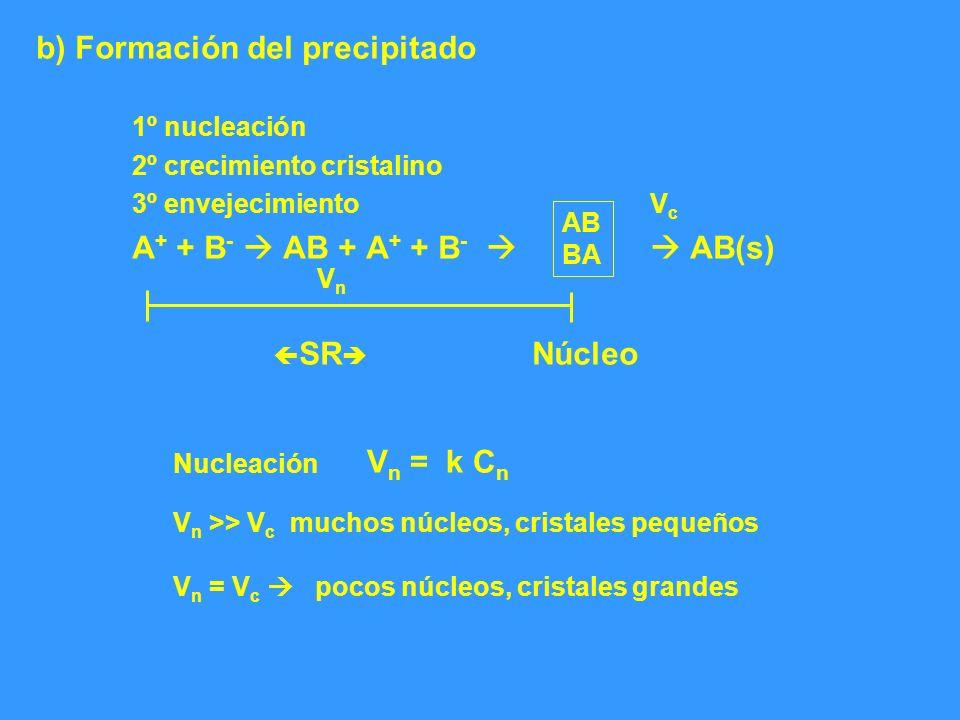 b) Formación del precipitado 1º nucleación 2º crecimiento cristalino 3º envejecimiento A + + B - AB + A + + B - AB(s) VcVc AB BA VnVn SR Núcleo Nuclea