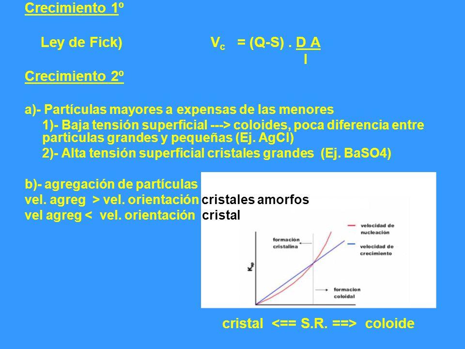Crecimiento 1º Ley de Fick)V c = (Q-S). D A l Crecimiento 2º a)- Partículas mayores a expensas de las menores 1)- Baja tensión superficial ---> coloid