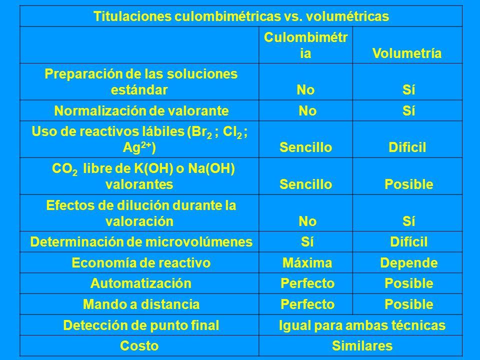 El uso de reactivos lábiles Titulaciones culombimétricas vs. volumétricas Culombimétr iaVolumetría Preparación de las soluciones estándarNo Sí Normali