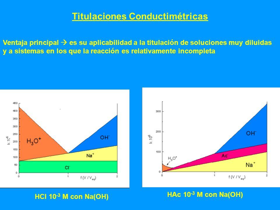 Titulaciones Conductimétricas Ventaja principal es su aplicabilidad a la titulación de soluciones muy diluidas y a sistemas en los que la reacción es