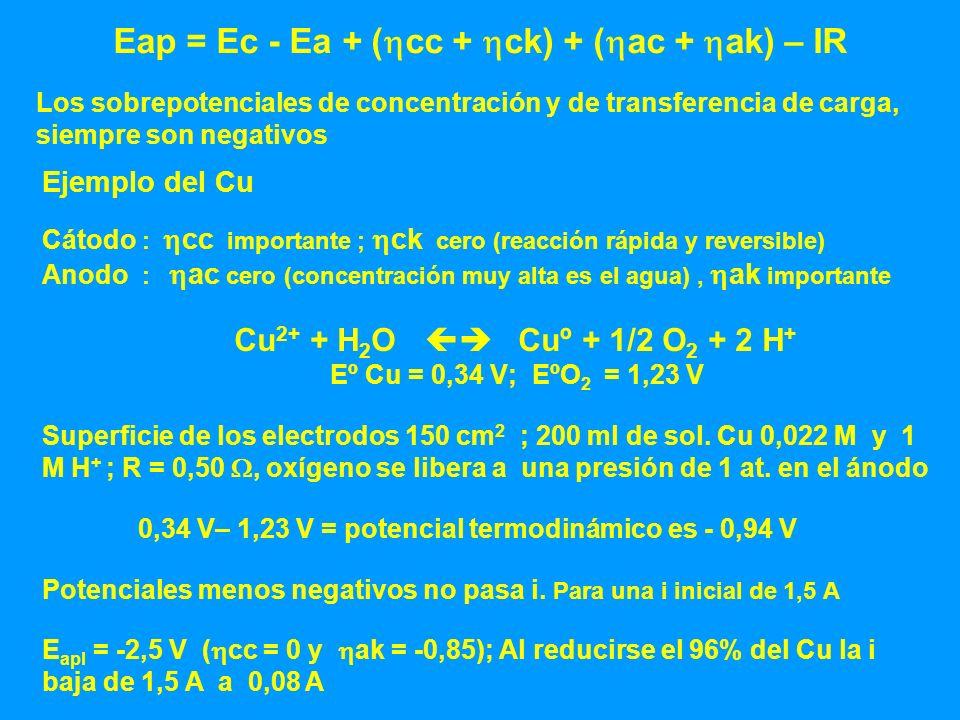 Eap = Ec - Ea + ( cc + ck) + ( ac + ak) – IR Los sobrepotenciales de concentración y de transferencia de carga, siempre son negativos Ejemplo del Cu C