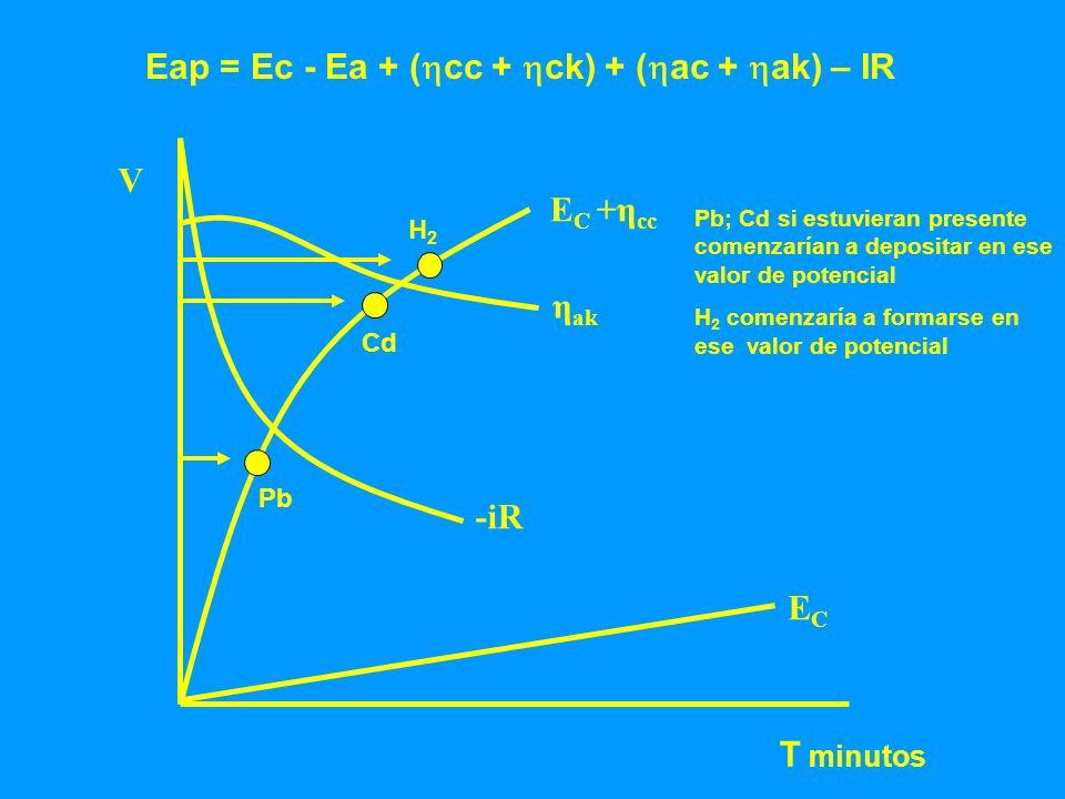 V ECEC E C +η cc η ak -iR T minutos Eap = Ec - Ea + ( cc + ck) + ( ac + ak) – IR Pb Cd H2H2 Pb; Cd si estuvieran presente comenzarían a depositar en e