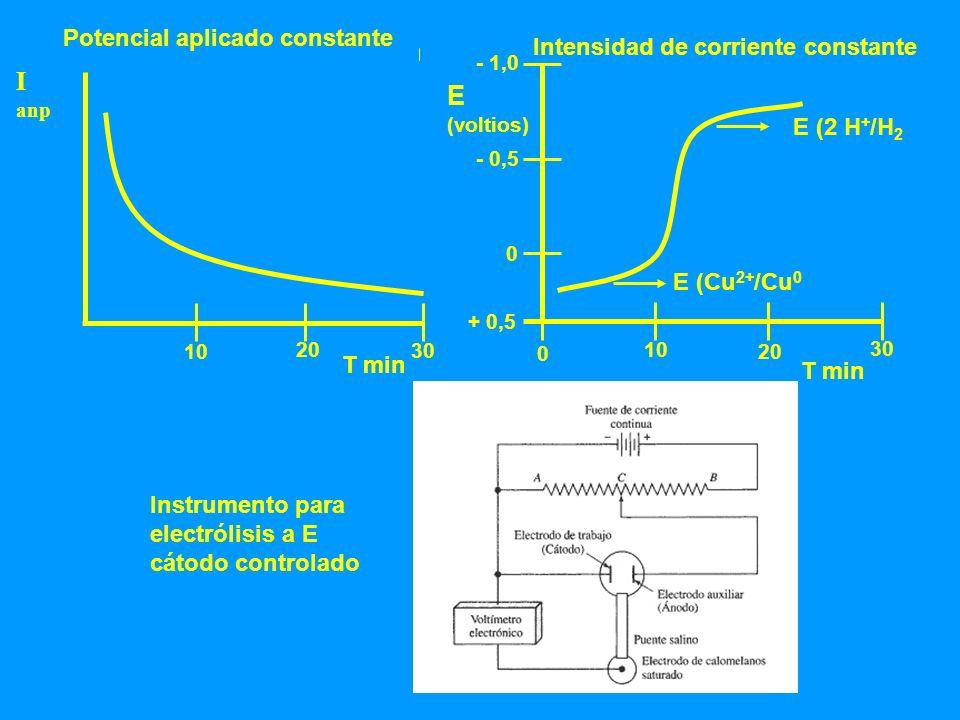 Electrogravimetría Modifica el estado de oxidación y se mide la masa del producto (Pesar) Cu 2+ Cuº ( Cátodo; E ( Cu 2+ /Cu 0 ) = 0,34 V ) H2O 1/2 O 2 + 2 H + ( Anodo; E (o 2 / H 2 O = 1,23 V ) Electrodo de trabajo área grande, poroso que permita la adherencia Electrodo referencia que permita distribución uniforme de corriente Interferencias ver el medio de trabajo (enmascarar, ph, etc).