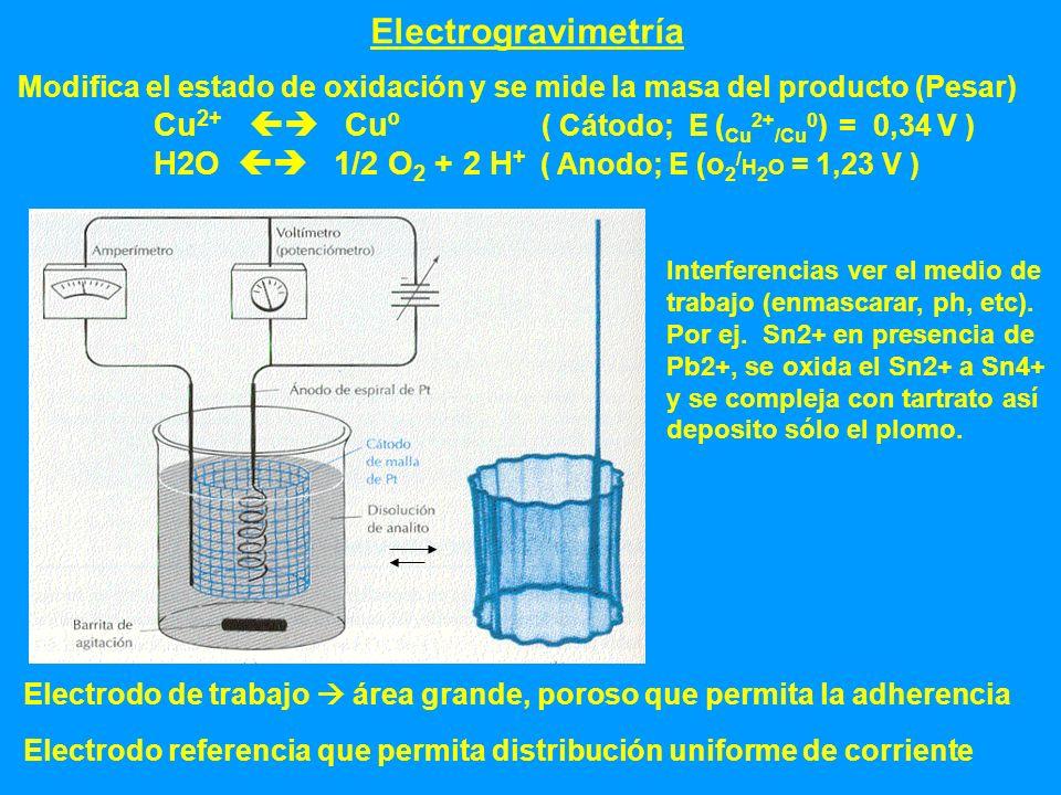 Electrogravimetría Modifica el estado de oxidación y se mide la masa del producto (Pesar) Cu 2+ Cuº ( Cátodo; E ( Cu 2+ /Cu 0 ) = 0,34 V ) H2O 1/2 O 2