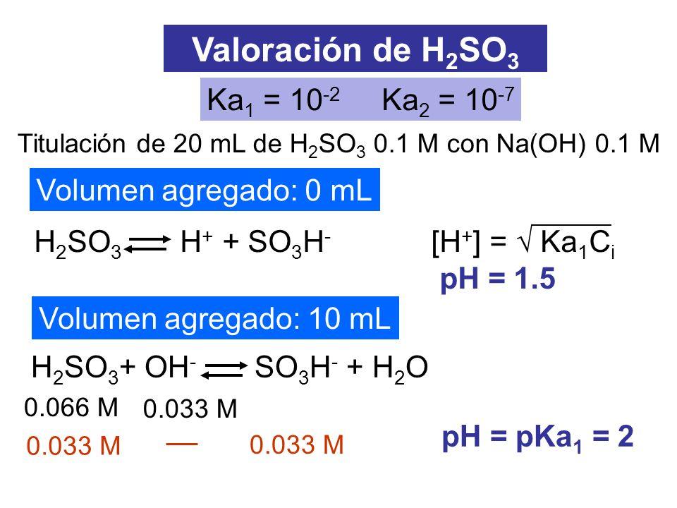 Titulación de 20 mL de H 2 SO 3 0.1 M con Na(OH) 0.1 M Valoración de H 2 SO 3 H 2 SO 3 H + + SO 3 H - [H + ] = Ka 1 C i pH = 1.5 Volumen agregado: 0 m