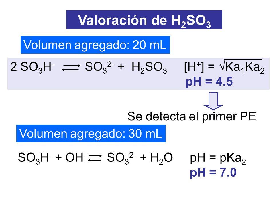Volumen agregado: 20 mL Volumen agregado: 30 mL Valoración de H 2 SO 3 2 SO 3 H - SO 3 2- + H 2 SO 3 [H + ] = Ka 1 Ka 2 pH = 4.5 SO 3 H - + OH - SO 3