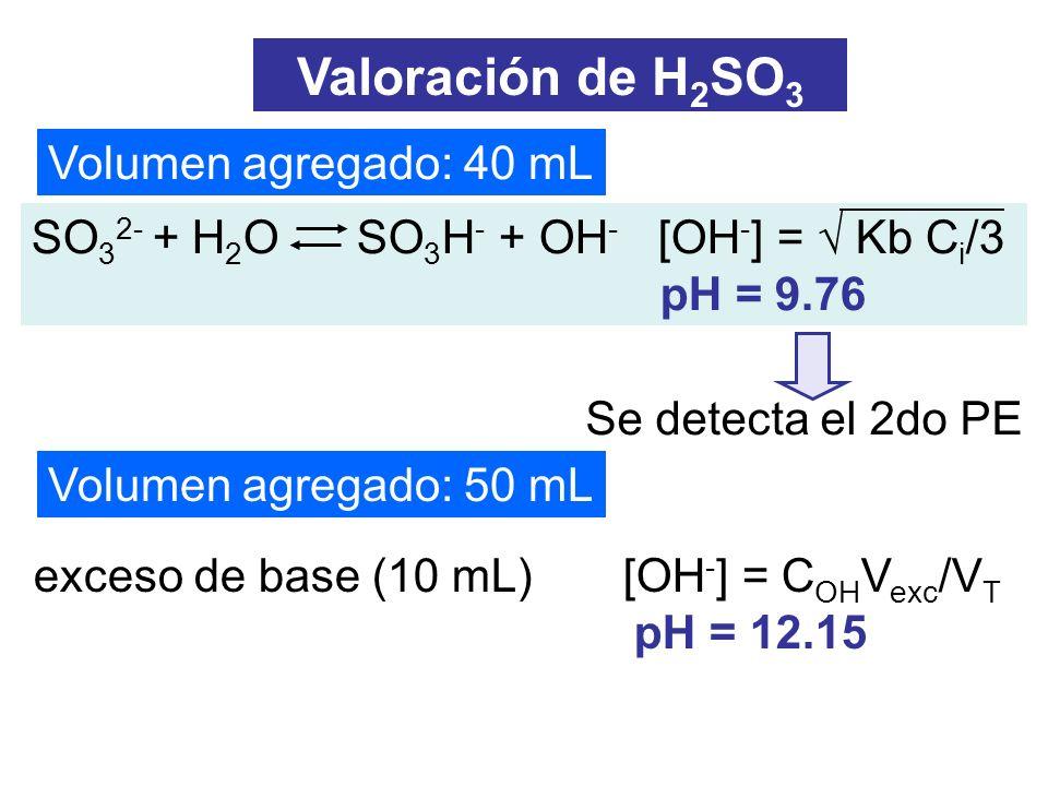 exceso de base (10 mL) [OH - ] = C OH V exc /V T pH = 12.15 Volumen agregado: 40 mL Volumen agregado: 50 mL Valoración de H 2 SO 3 SO 3 2- + H 2 O SO
