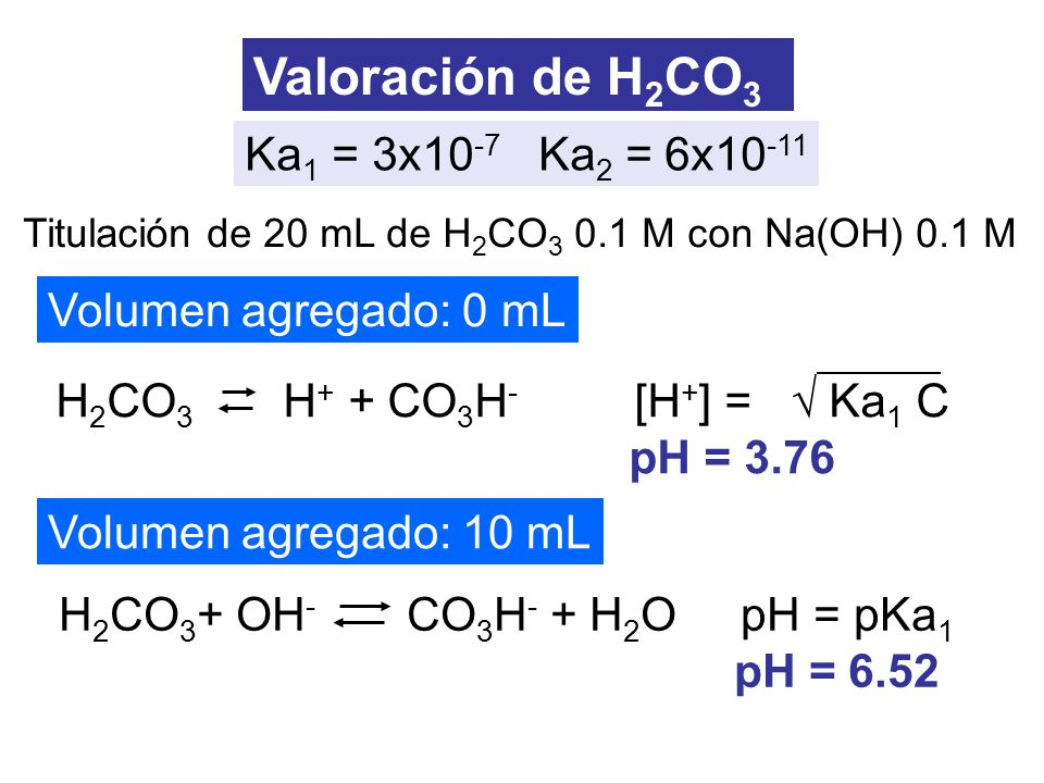 Titulación de 20 mL de H 2 CO 3 0.1 M con Na(OH) 0.1 M Valoración de H 2 CO 3 Volumen agregado: 0 mL Volumen agregado: 10 mL Ka 1 = 3x10 -7 Ka 2 = 6x1