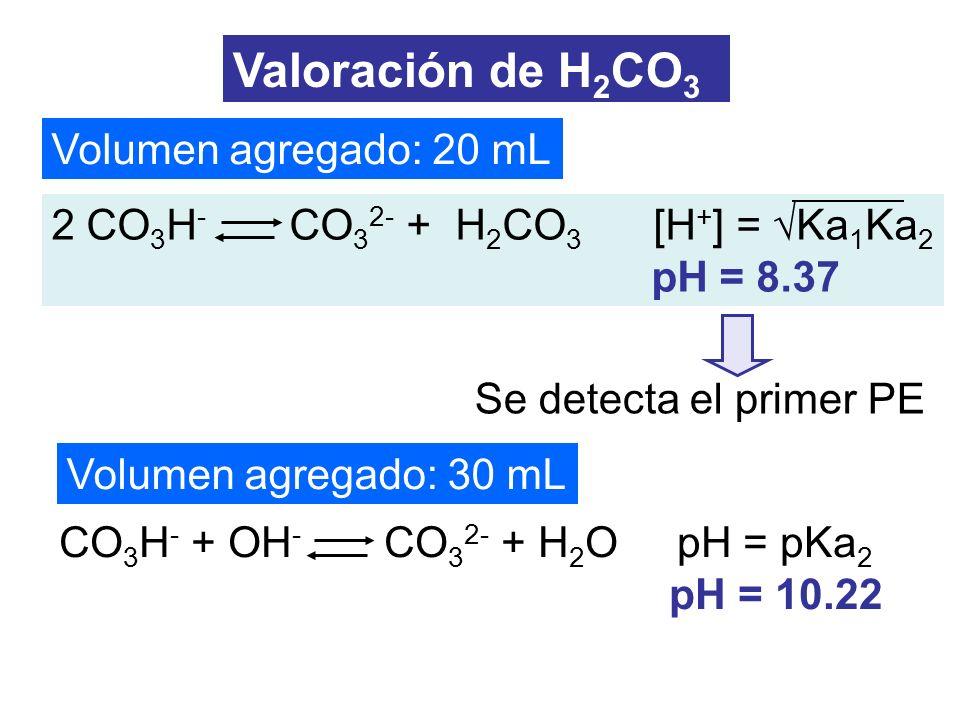 Volumen agregado: 20 mL Volumen agregado: 30 mL Valoración de H 2 CO 3 2 CO 3 H - CO 3 2- + H 2 CO 3 [H + ] = Ka 1 Ka 2 pH = 8.37 CO 3 H - + OH - CO 3
