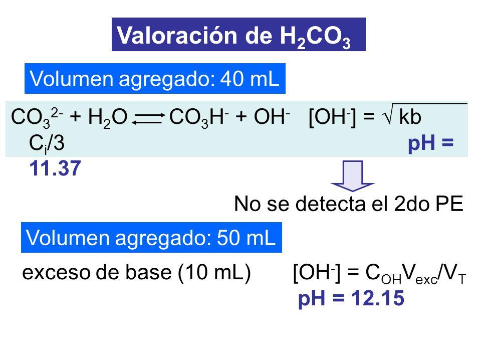exceso de base (10 mL) [OH - ] = C OH V exc /V T pH = 12.15 Volumen agregado: 50 mL Volumen agregado: 40 mL Valoración de H 2 CO 3 CO 3 2- + H 2 O CO