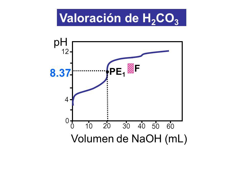 12 4 0 10 20 3040 0 pH Volumen de NaOH (mL) 5060 8.37 PE 1 F Valoración de H 2 CO 3