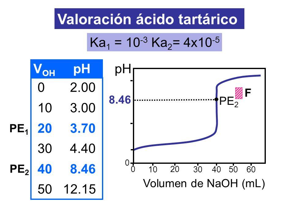 Valoración ácido tartárico PE 1 PE 2 8.46 0 10 20 3040 0 pH Volumen de NaOH (mL) PE 2 5060 F 0 2.00 10 3.00 20 3.70 30 4.40 40 8.46 50 12.15 V OH pH K