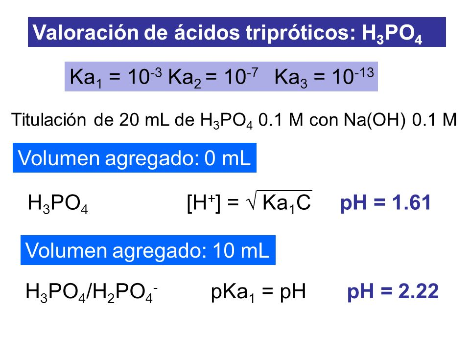 Titulación de 20 mL de H 3 PO 4 0.1 M con Na(OH) 0.1 M H 3 PO 4 /H 2 PO 4 - pKa 1 = pH pH = 2.22 H 3 PO 4 [H + ] = Ka 1 C pH = 1.61 Valoración de ácid