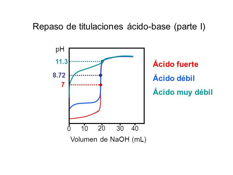 Repaso de titulaciones ácido-base (parte I) Volumen de NaOH (mL) 10 20 3040 0 pH 11.3 8.72 7 Ácido fuerte Ácido débil Ácido muy débil