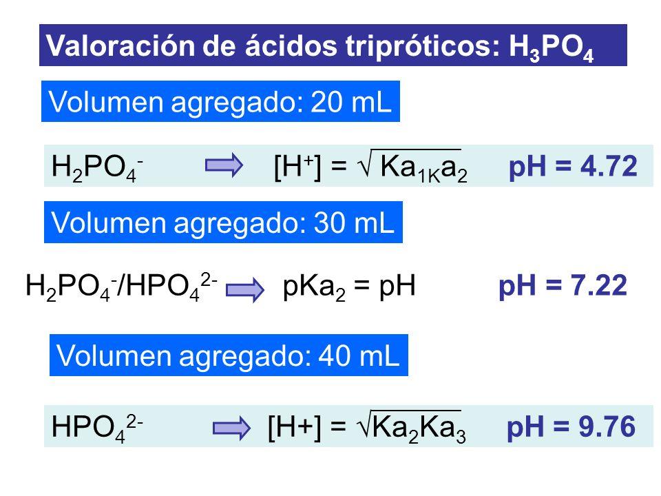 Volumen agregado: 20 mL Volumen agregado: 30 mL Volumen agregado: 40 mL Valoración de ácidos tripróticos: H 3 PO 4 H 2 PO 4 - /HPO 4 2- pKa 2 = pH pH