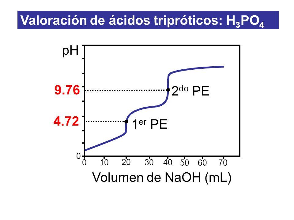 0 10 20 3040 0 pH Volumen de NaOH (mL) 5060 70 9.76 2 do PE 4.72 1 er PE Valoración de ácidos tripróticos: H 3 PO 4