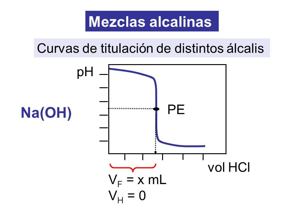 V F = x mL V H = 0 Mezclas alcalinas Curvas de titulación de distintos álcalis Na(OH) PE pH vol HCl