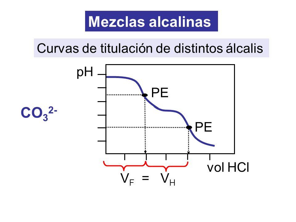 V F = V H Mezclas alcalinas CO 3 2- PE pH vol HCl PE Curvas de titulación de distintos álcalis