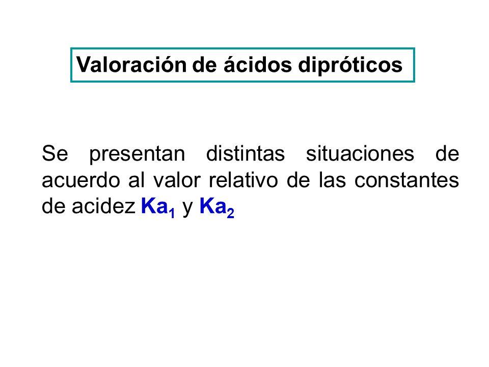 Titulación de 20 mL de H 2 CO 3 0.1 M con Na(OH) 0.1 M Valoración de H 2 CO 3 Volumen agregado: 0 mL Volumen agregado: 10 mL Ka 1 = 3x10 -7 Ka 2 = 6x10 -11 H 2 CO 3 H + + CO 3 H - [H + ] = Ka 1 C pH = 3.76 H 2 CO 3 + OH - CO 3 H - + H 2 O pH = pKa 1 pH = 6.52