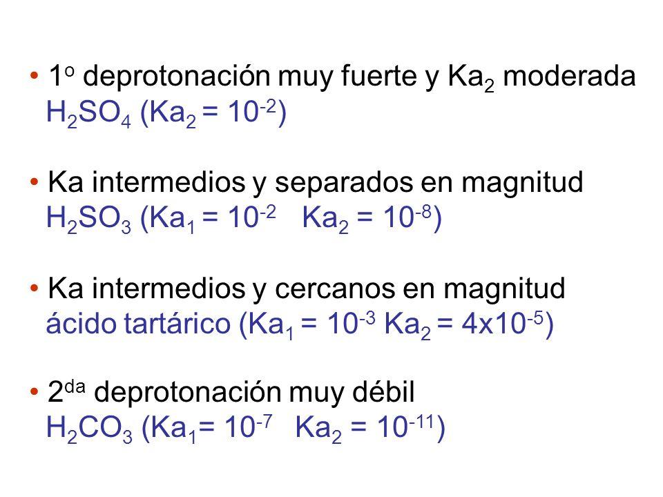 Volumen agregado: 20 mL Volumen agregado: 30 mL Valoración de H 2 CO 3 2 CO 3 H - CO 3 2- + H 2 CO 3 [H + ] = Ka 1 Ka 2 pH = 8.37 CO 3 H - + OH - CO 3 2- + H 2 O pH = pKa 2 pH = 10.22 Se detecta el primer PE