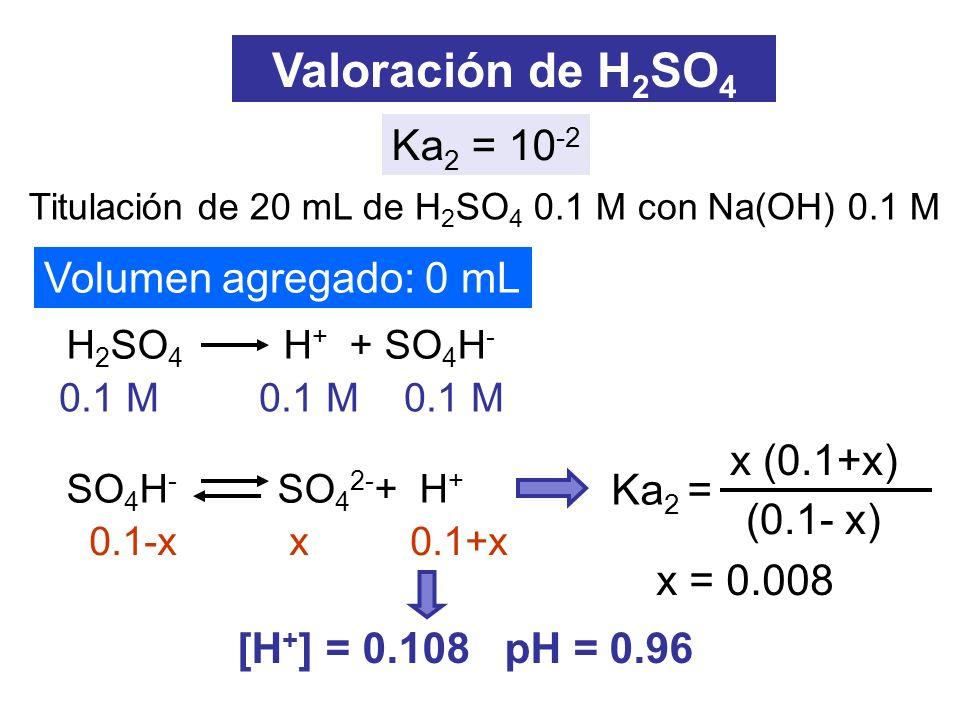 Volumen agregado: 10 mL Valoración de H 2 SO 4 [H + ] = (mmol H + - mmol OH - )/V total Volumen agregado: 20 mL H + + OH - H 2 O SO 4 H - SO 4 2- + H + [H + ] = Ka 2 C i /2 pH = 1.5 pH = 1.65 No se detecta el primer PE