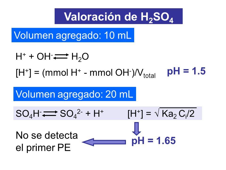 Volumen agregado: 30 mL Volumen agregado: 40 mL pH = pKa2 = 2.0 Valoración de H 2 SO 4 SO 4 H - + OH - SO 4 2- + H 2 O SO 4 2- +H 2 O SO 4 H - + OH - [OH - ] = Kb C i /3 pH = 7.26 0.04 M 0.02 M Se detecta el segundo PE