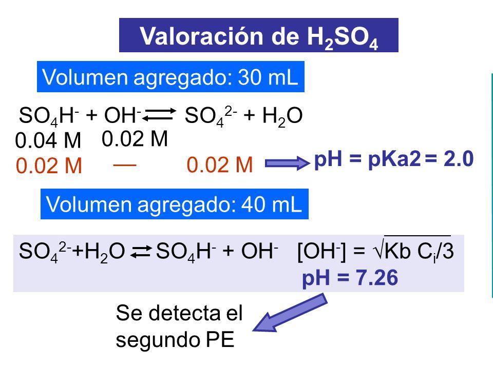 Volumen agregado: 30 mL Volumen agregado: 40 mL pH = pKa2 = 2.0 Valoración de H 2 SO 4 SO 4 H - + OH - SO 4 2- + H 2 O SO 4 2- +H 2 O SO 4 H - + OH -