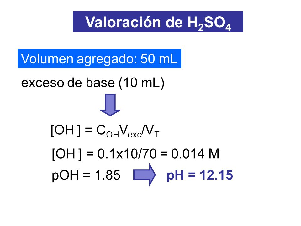 exceso de base (10 mL) Volumen agregado: 50 mL Valoración de H 2 SO 4 [OH - ] = C OH V exc /V T [OH - ] = 0.1x10/70 = 0.014 M pH = 12.15pOH = 1.85