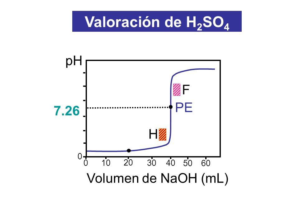 Titulación de 20 mL de H 2 SO 3 0.1 M con Na(OH) 0.1 M Valoración de H 2 SO 3 H 2 SO 3 H + + SO 3 H - [H + ] = Ka 1 C i pH = 1.5 Volumen agregado: 0 mL Volumen agregado: 10 mL Ka 1 = 10 -2 Ka 2 = 10 -7 H 2 SO 3 + OH - SO 3 H - + H 2 O 0.066 M 0.033 M pH = pKa 1 = 2