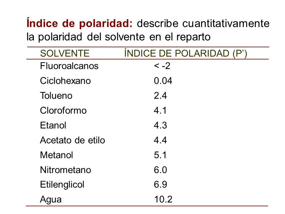 Índice de polaridad: describe cuantitativamente la polaridad del solvente en el reparto Fluoroalcanos < -2 Ciclohexano 0.04 Tolueno2.4 Cloroformo4.1 E