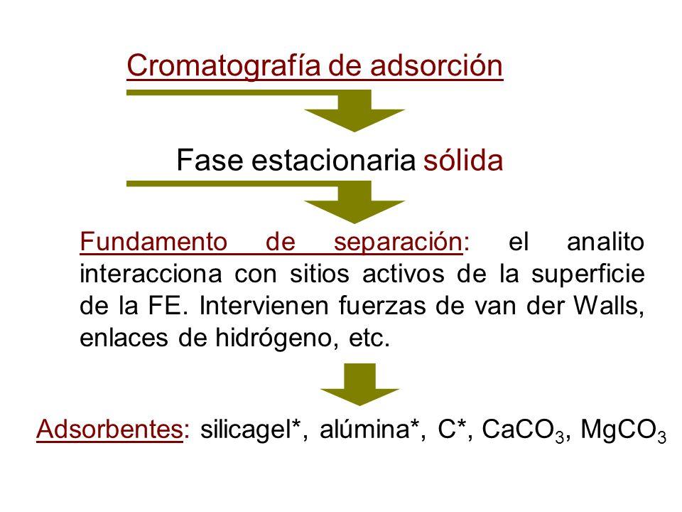 Cromatografía de adsorción Fase estacionaria sólida Fundamento de separación: el analito interacciona con sitios activos de la superficie de la FE. In